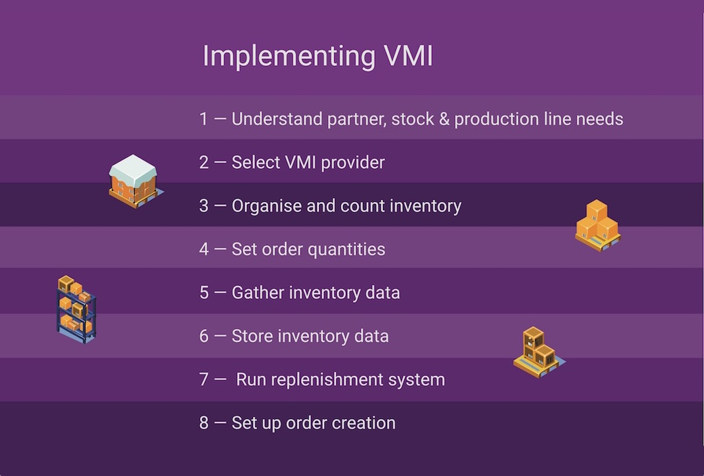 VMIand4IRimplementboxed