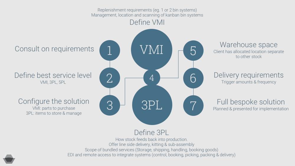 Using a specialist logistics partner for VMI/3PL/5PL 1